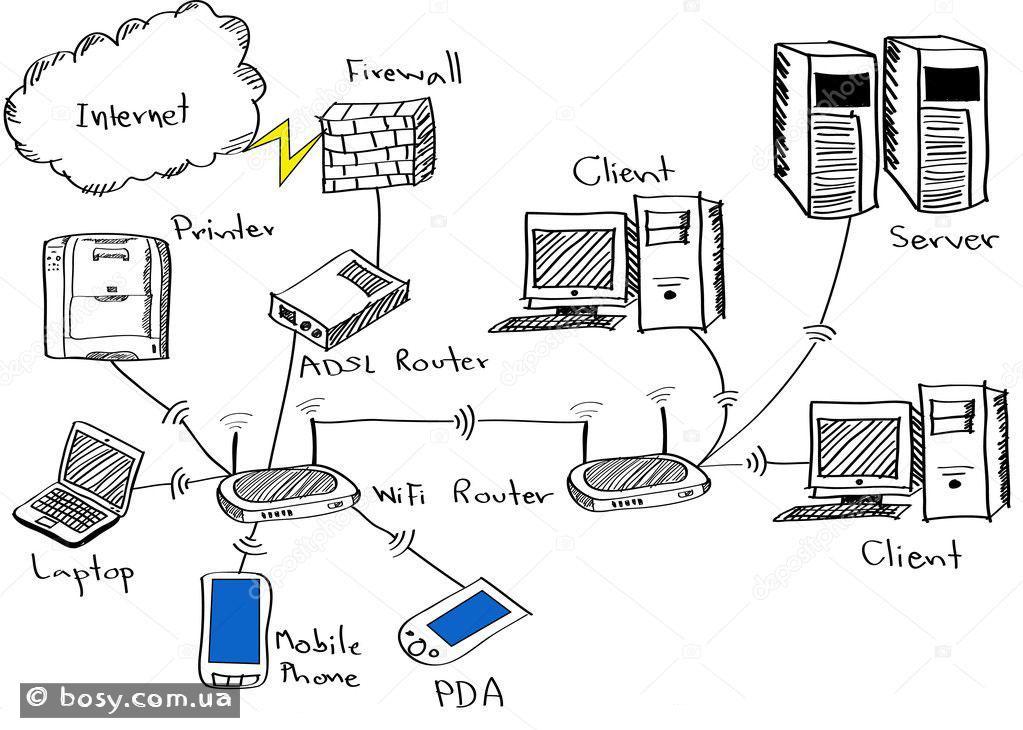 Це зображення має порожній атрибут alt; ім'я файлу LAN_schematics.jpg